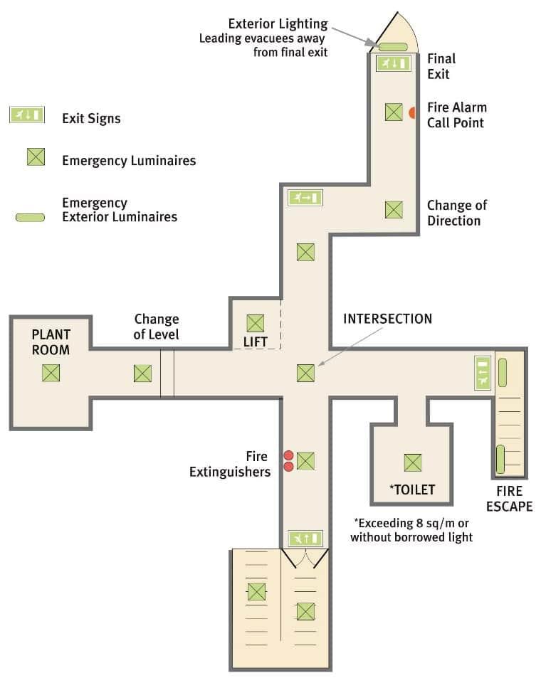 emergency lighting considerations